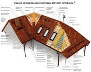 Металлочерепица от 0, 4 до 0, 5 Жлобин,  Чечерск. Гарантия до 40 лет